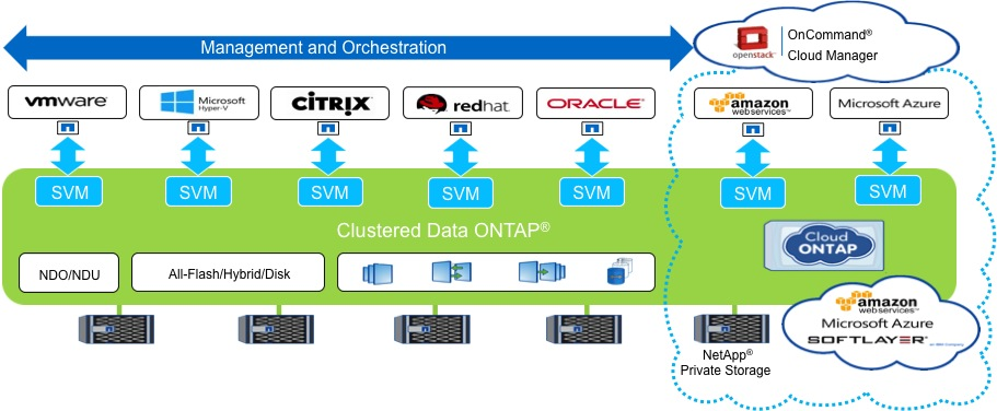 building storage services in openstack on netapp  u2013 part ii