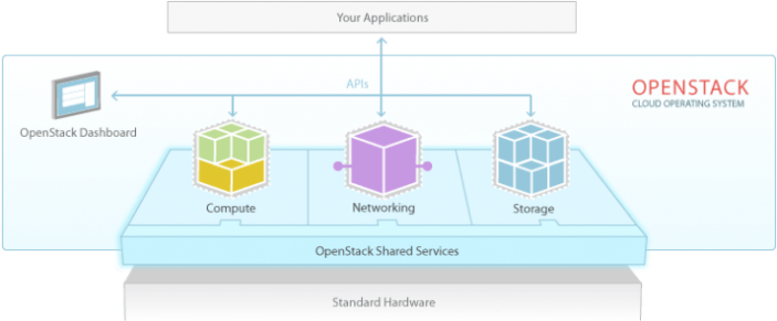 openstack-software-diagram-737x305