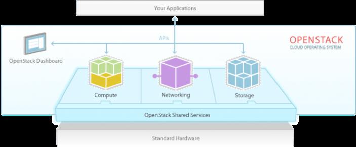 openstack-software-diagram-737x305