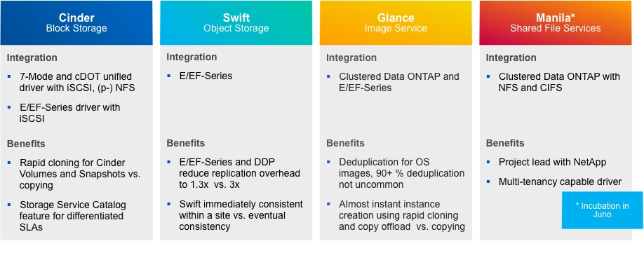 Building Storage Services In Openstack On Netapp Part