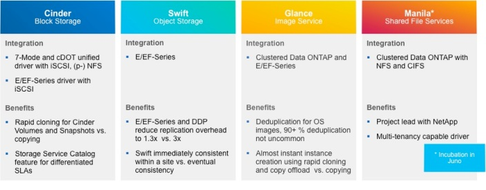 openstack_ntap_integration_overview