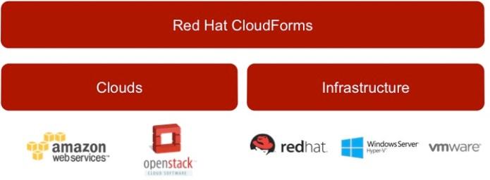 cloudforms_architecture