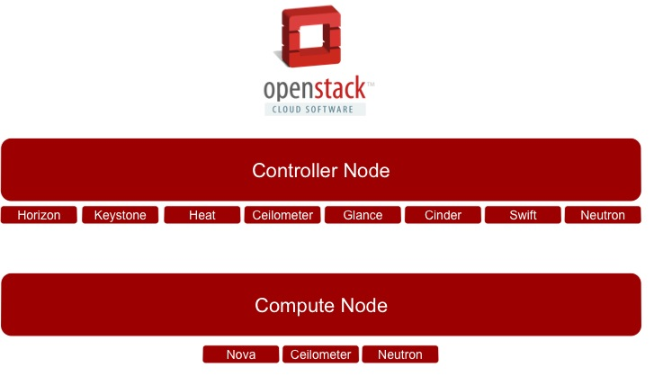 OpenStack Multiple Node Configurations (1/4)