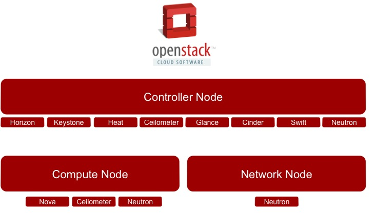 OpenStack Multiple Node Configurations | Keith Tenzer