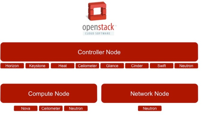 openstack_multinode_3_architecture