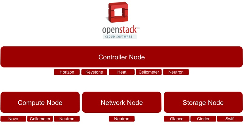 OpenStack Multiple Node Configurations (3/4)