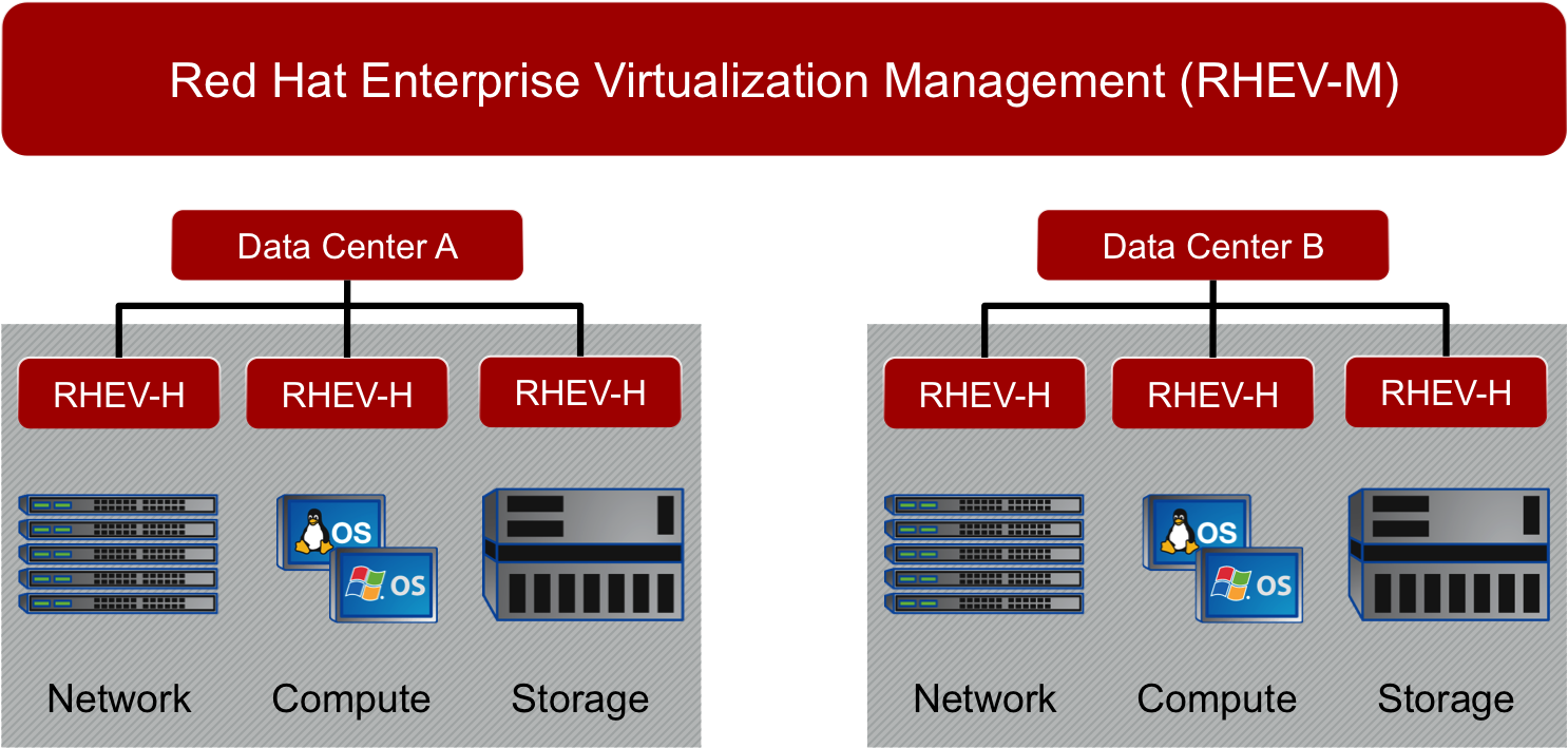 Red Hat Enterprise Virtualization (RHEV) Home Lab