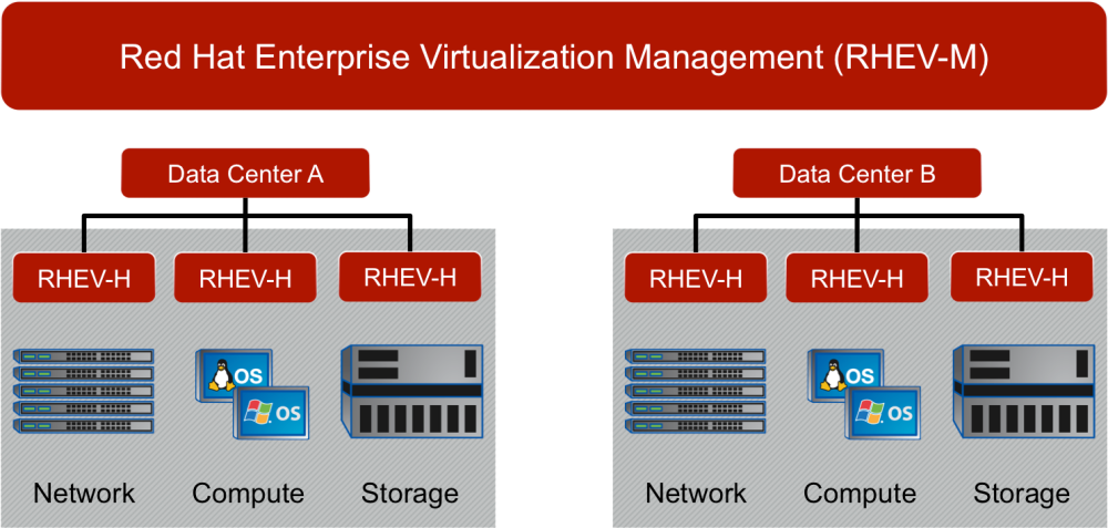Red Hat Enterprise Virtualization (RHEV) Home Lab Configuration (1/6)