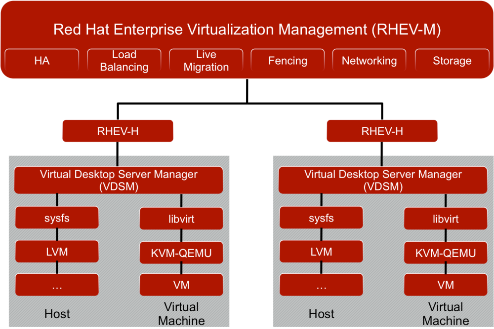 Red Hat Enterprise Virtualization Management (RHEV-M) - Overview, APIs and Code Examples