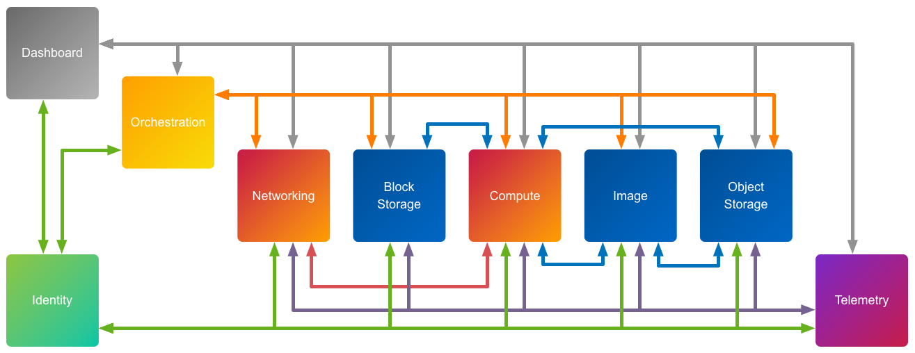 OpenStack_Services_Architecture