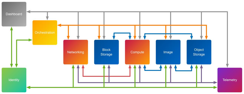 OpenStack_Services_Architecture