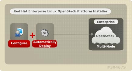 Enterprise OpenStack: RHEL OSP | Keith Tenzer
