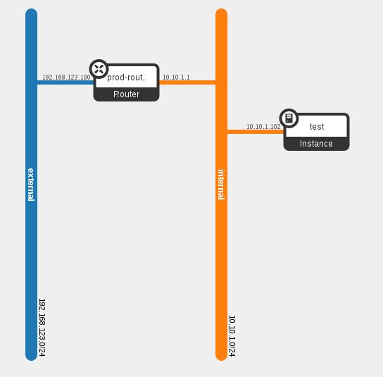 OSP_6_Netowkr_Topology