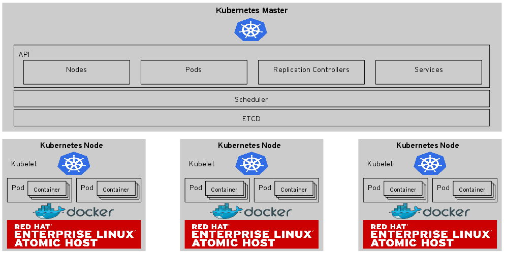 Containers at Scale with Kubernetes on OpenStack