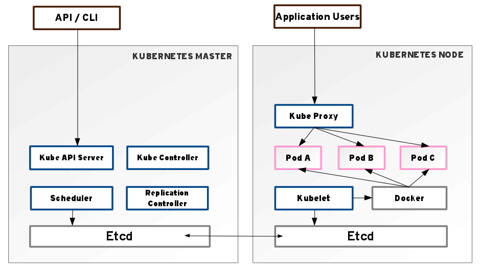Kubernetes container orchestration through java apis for Architecture kubernetes
