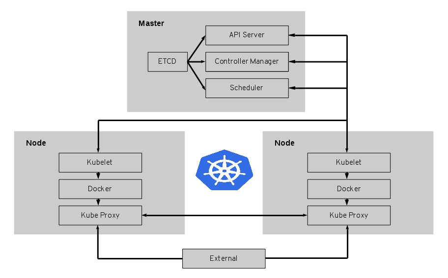 Kubernetes_High_Level_Architecture