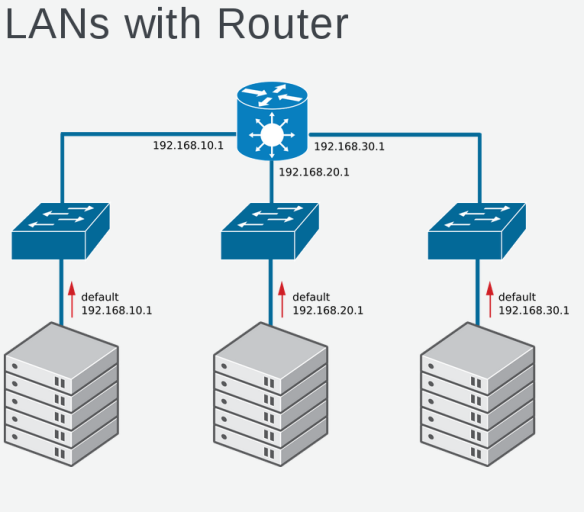 OpenStack Networking 101 for non-Network engineers | Keith Tenzer