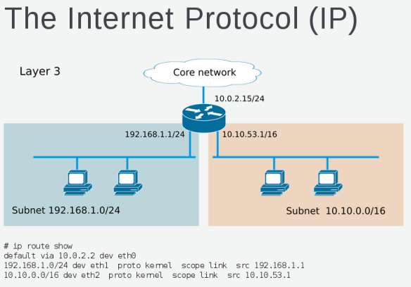 OpenStack Networking 101 for non-Network engineers | Keith