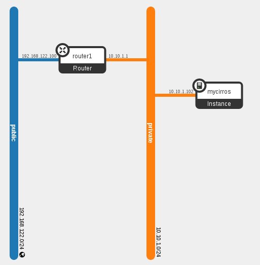 OpenStack Neutron: Configuring L3 HA | Keith Tenzer