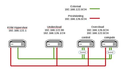 osp_8_lab_network_setup