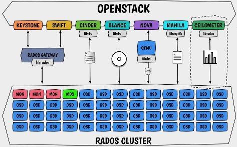 ceph-openstack