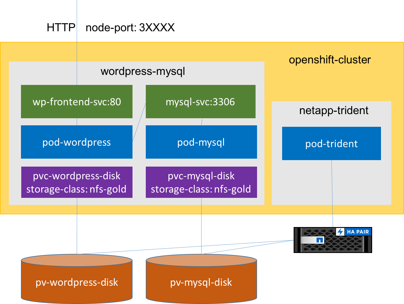 Storage for Containers using NetApp ONTAP NAS – Part V | Keith Tenzer