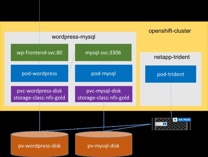 mysql-wordpress-ontap-openshift