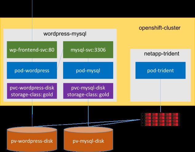 mysql-wordpress-solidfire-openshift