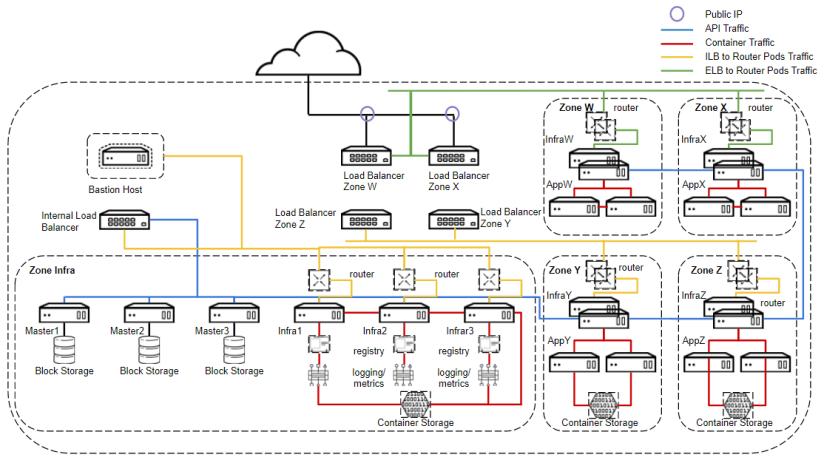 OpenShift_Multi_Zone_Architecture