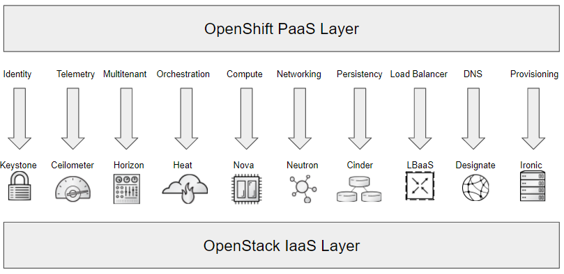 openshift_on_openstack_high_level