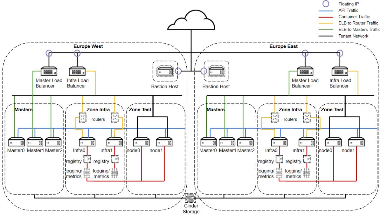 multi-region-openshift