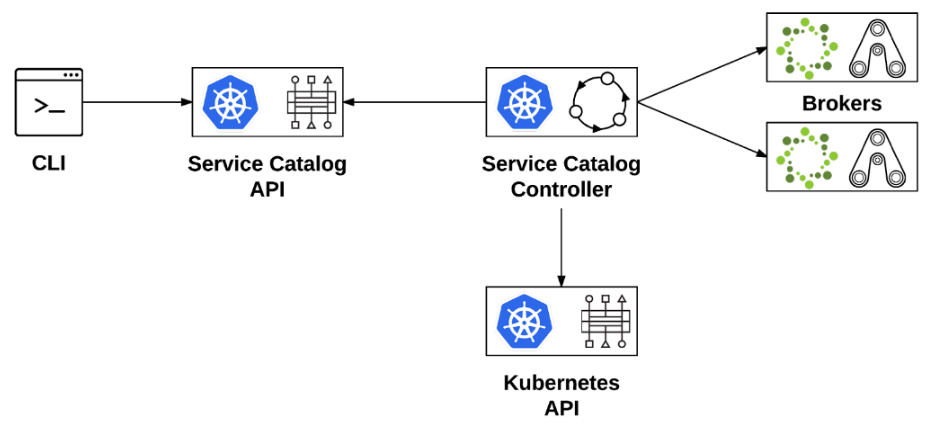 OpenShift: Getting Started with the Service Broker | Keith