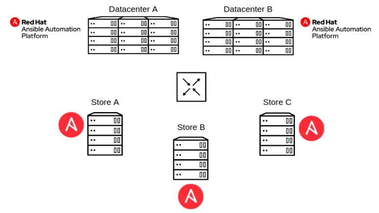 retail_automation_platform