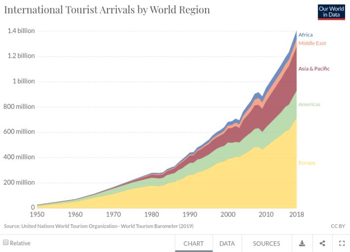 world_travel